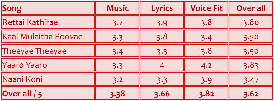 Maattrraan (மாற்றான்) music review (2/2)