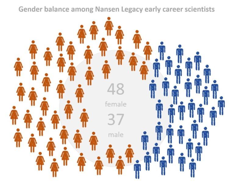 Figur gender balance Lena Seuthe