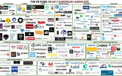 The Venture Reality Fund Releases 1H 2017 European Virtual Reality Landscape in Partnership with LucidWeb