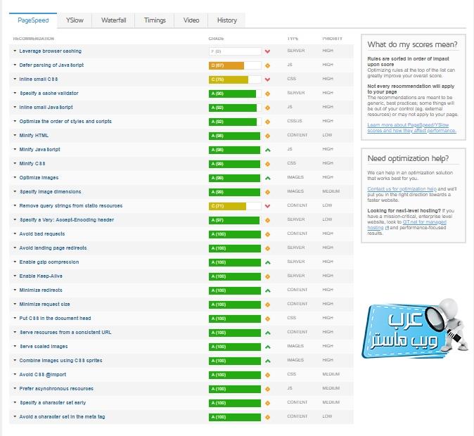 معايير Gtmetrix التي يعتمدعليها في فحص سرعة الموقع