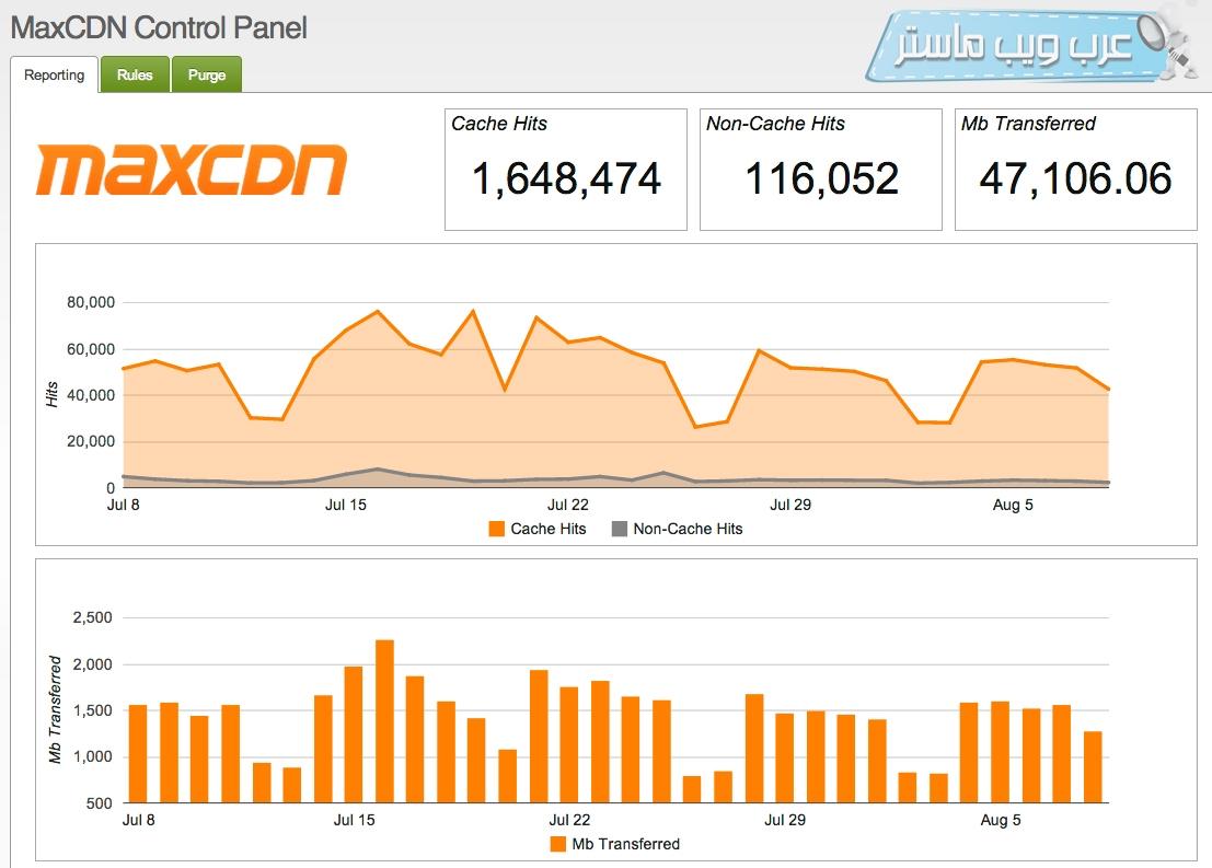 شبكة توصيل المحتوى MaxCDN
