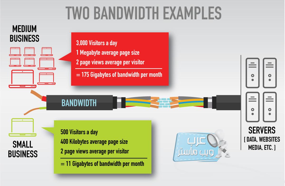 مثال لتوضيح ما هو عرض النطاق الترددي (Bandwidth)؟