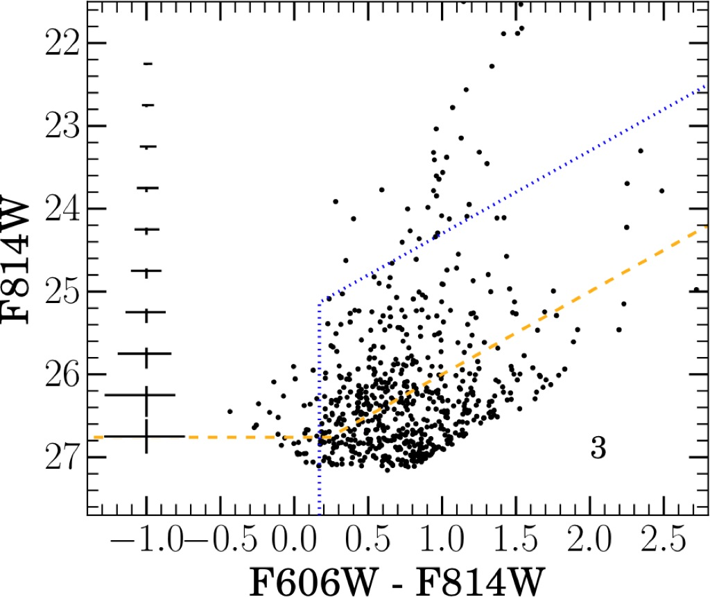 Isolating The Young Stellar Population In The Outer Disk