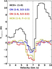 First Results from High Angular Resolution ALMA Observations