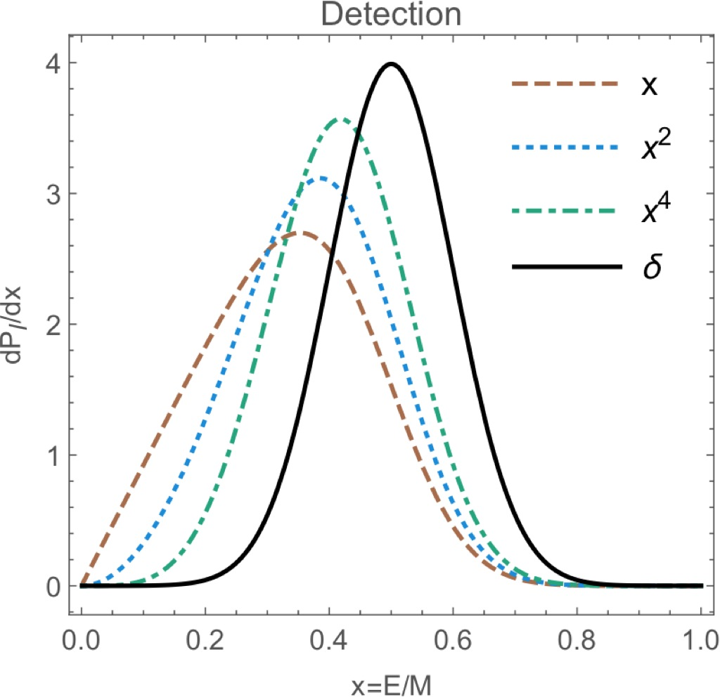 Novel Features Of Gamma Ray From Dark Matter [CL]