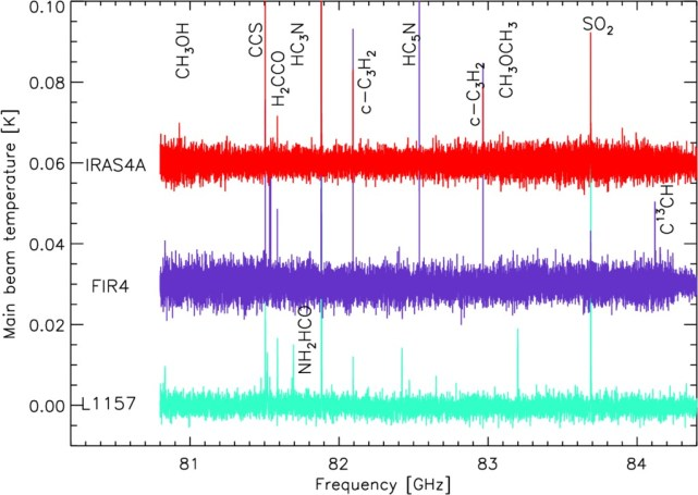 Seeds Of Life In Space (SOLIS): The organic composition diversity at ...
