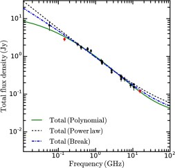 Investigation of the cosmic ray population and magnetic