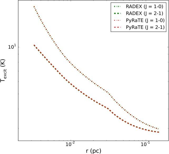 Python Radiative Transfer Emission code (PyRaTE): non-LTE spectral