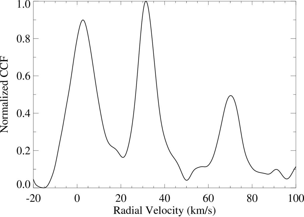 Radial velocity simulation dating