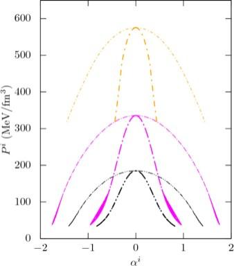 i2 phase diagram hadron quark phase transition the qcd phase diagram and stellar  hadron quark phase transition the qcd