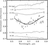 121514) 1999 UJ7: A primitive,...