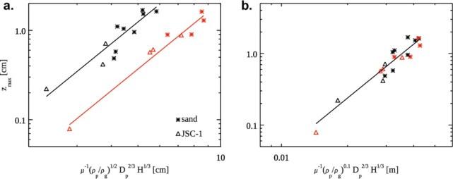 Regolith behavior under asteroid-level gravity conditions: low