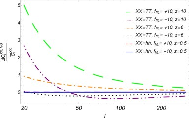 21 cm power spectrum and ionization bias as a probe of long