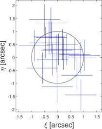 Detection of Periodicity Based on Independence Tests – IV  Phase