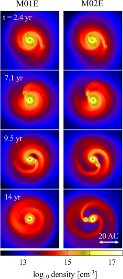 Forming Pop III binaries in self-gravitating disks: how to keep the