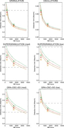 Unexpectedly strong effect of supergranulation on the detectability