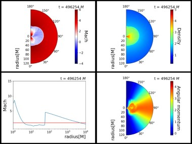 Effects of adiabatic index on the sonic surface and time