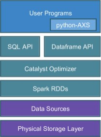 AXS: A framework for fast astronomical data processing based