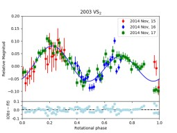 The trans-Neptunian object (84922) 2003 VS2 through stellar