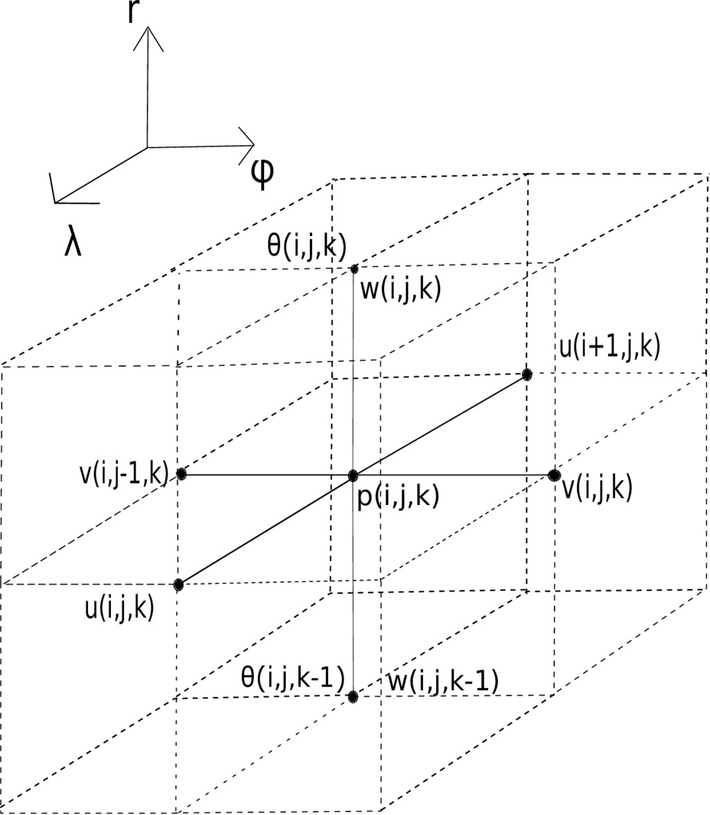 Eigenvectors, Circulation and Linear Instabilities for