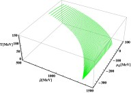 i2 phase diagram qcd phase diagrams with charge and isospin axes under heavy ion  isospin axes under heavy ion