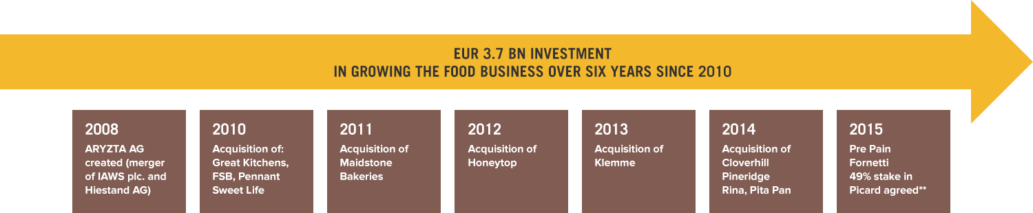 Food growth over 6 years since 2010