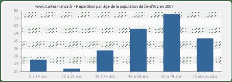 Ile-d'Arz-age-population-2007
