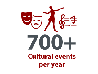 infographic with the words 700-plus cultural events per year
