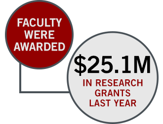 Faculty were awarded 25.1 million dollars in research grants last year