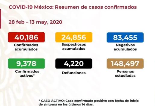 Coronavirus en México: resumen, casos y muertes del 13 de mayo ...