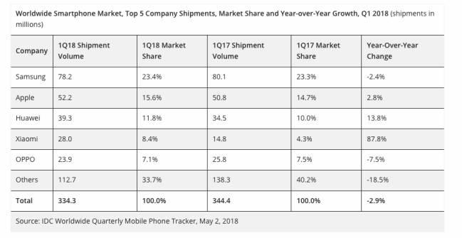 Las cifras del Q1 2018 de la IDC sobre las ventas globales de móviles
