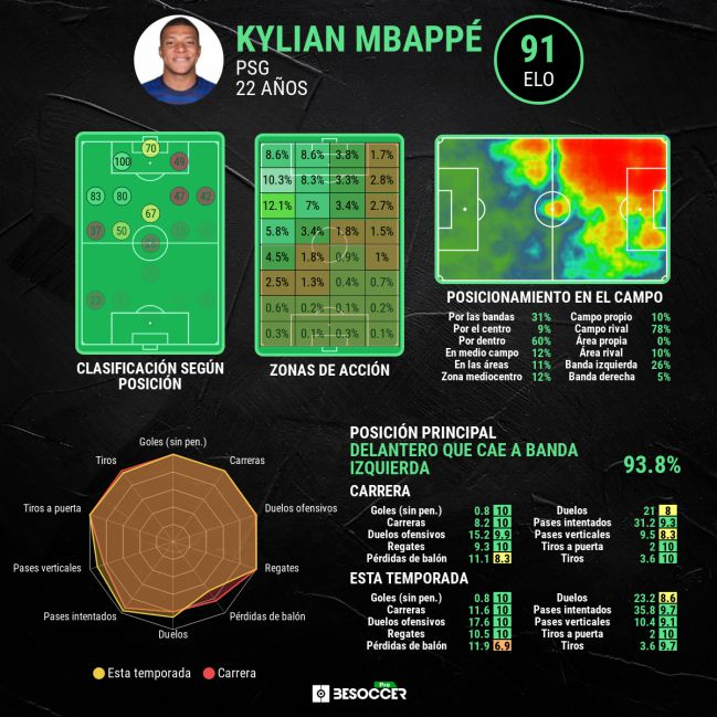 Kylian Mbappé's advanced stats.