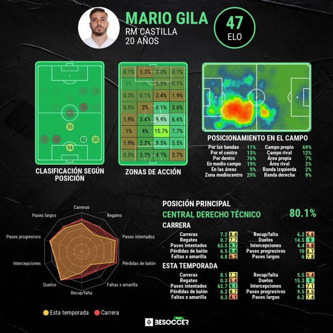 Mario Gila's advanced stats.