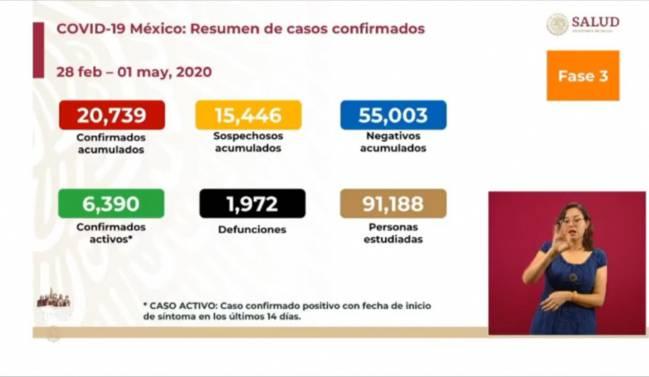 Figures of the coronavirus in Mexico