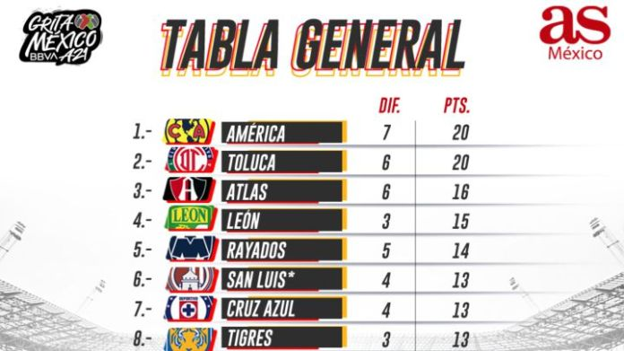 Tabla general de la Liga MX: Apertura 2021, Jornada 9