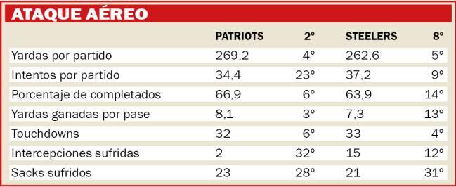 Resultado de imagen para estadisticas steelers vs patriots