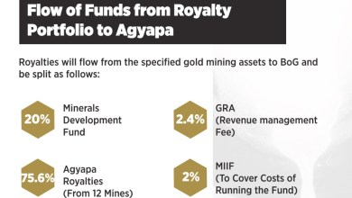 Photo of Good as Gold 4: a guide to Agyapa Royalties and resource investment funds