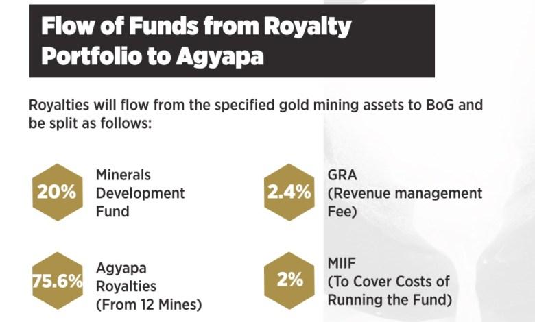 Agyapa Royalties explained 29
