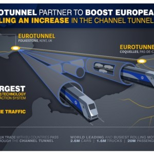 Infrasturcture: expansion of the Eurotunnel