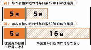 年次有給休暇の計画的付与について_図(2014_8月号)