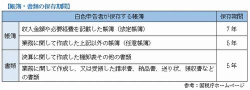 個人事業者の記帳義務_保存期間(2014_9月号)