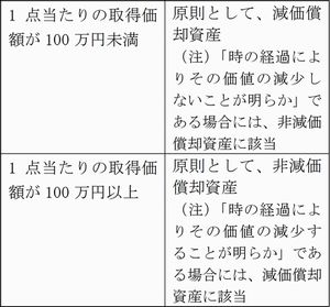 美術品等表2(2015_8月号)