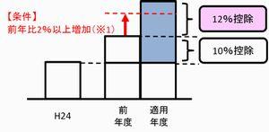 平成29年度税制改正大綱_図