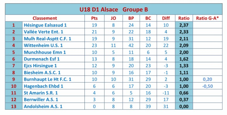classement U 18