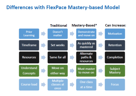 mastery-based-flexpace-model.PNG