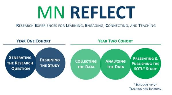 MN REFLECT