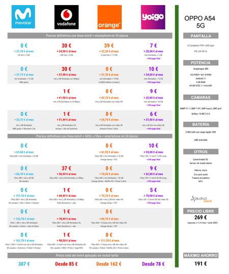 Comparison Of Installment Prices Of Oppo A54 5g With Movistar Vodafone Orange And Yoigo Rates