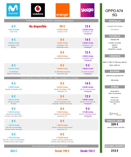 Comparison Of Installment Prices Of Oppo A74 5g With Movistar Orange And Yoigo Rates