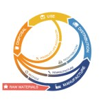 Circular economy route map for London