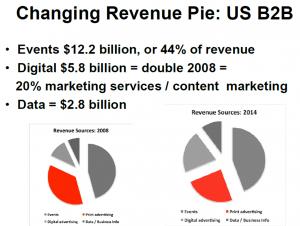 Changing B2B publishing revenue pie